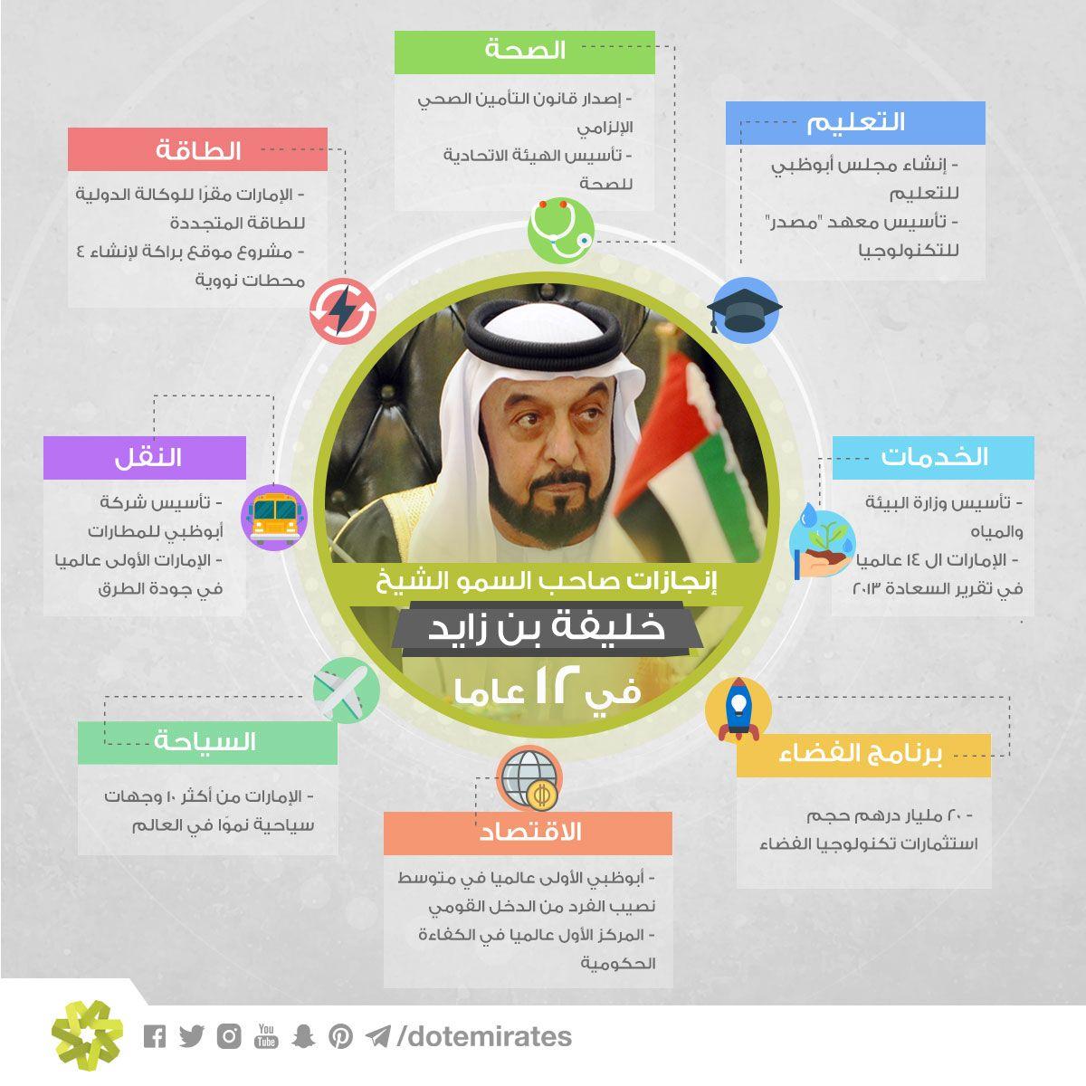 تعرف على إنجازات صاحب السمو الشيخ خليفة بن زايد في 12 عاما Infographic Dots Map