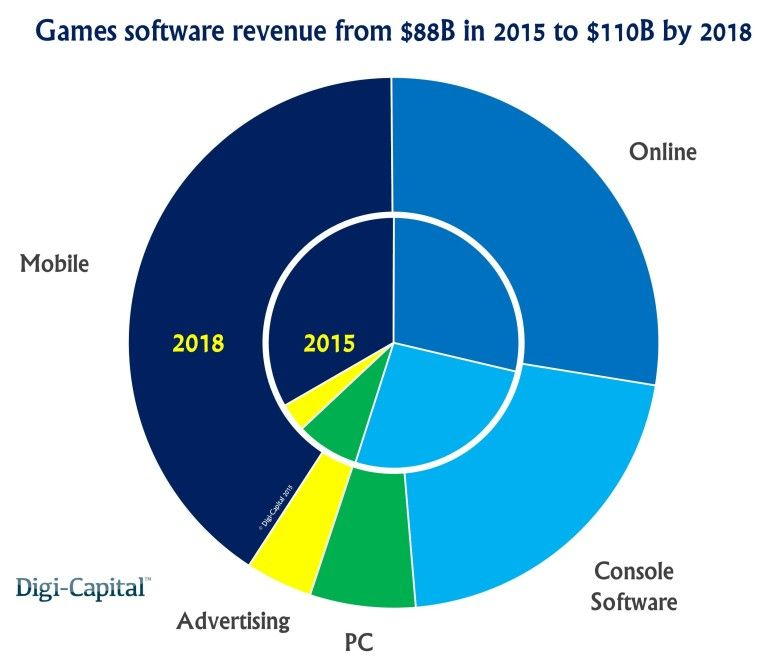 Mobile gaming will be a 45B market by 2018, leaving