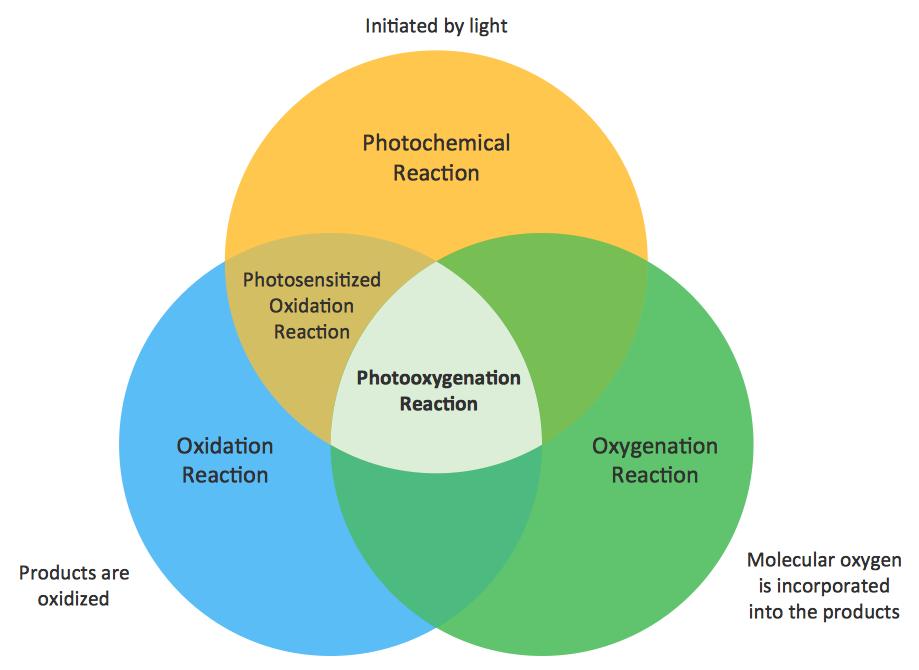 Venn Diagram Powerpoint For Kids Leoncapers