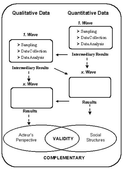 Integration of qualitative and quantitative data Research and - sample research analysis