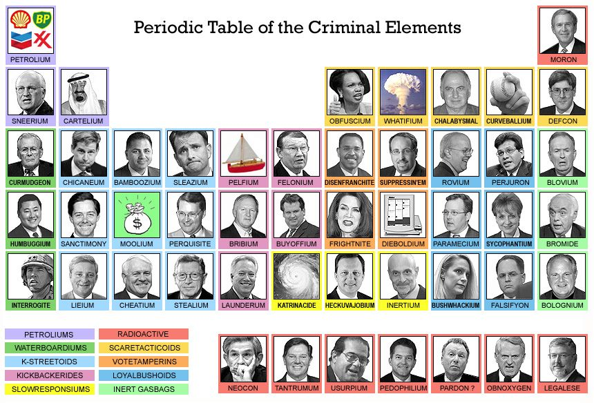 This infographic takes the periodic table and uses it to categorize periodic table of criminal elements urtaz Image collections