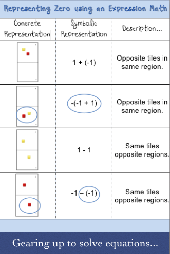 Using algebra tiles on an expression mat to represent zero  Laying a