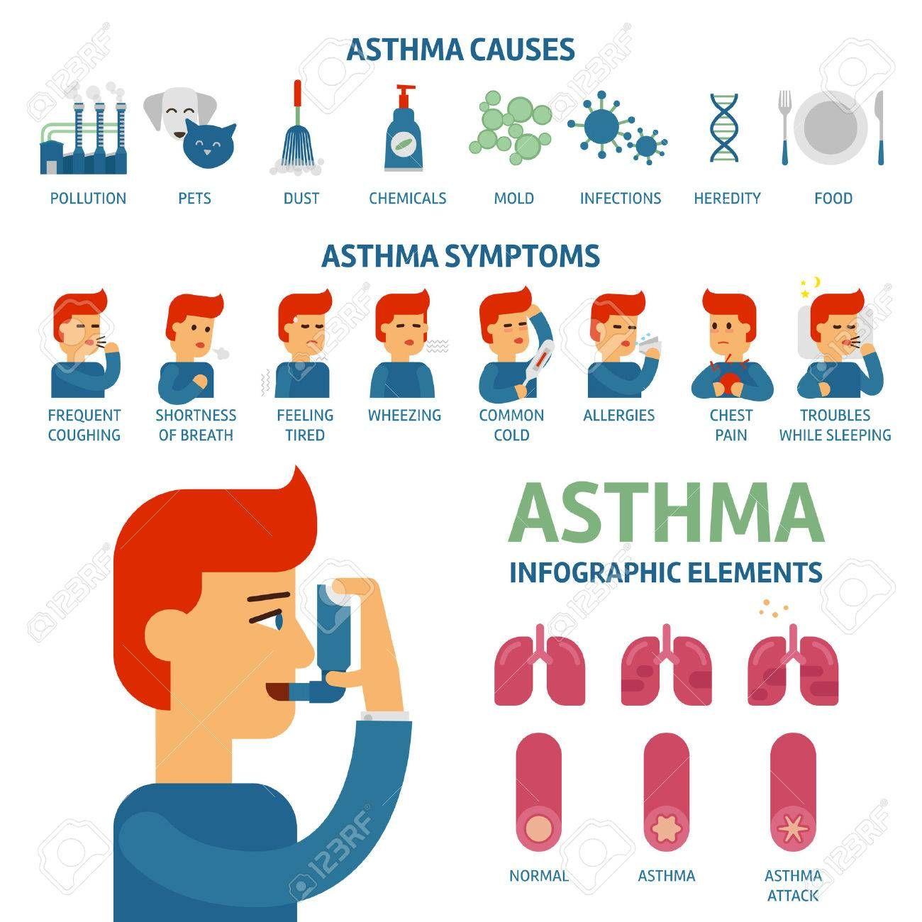 Causas y síntomas del asma. asthma symptoms allergy