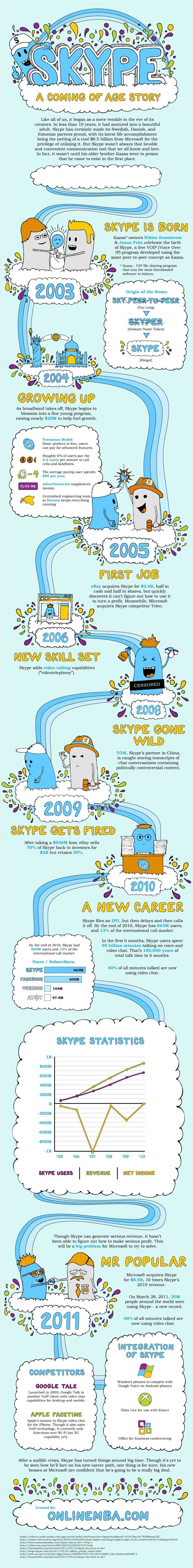Skype – A Coming of Age Story