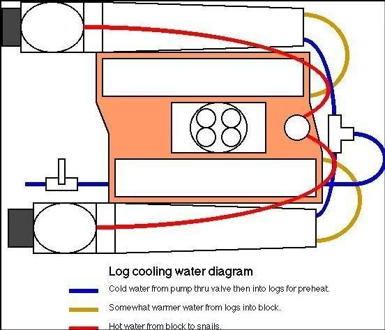 Logplumbing1 Jpg Photo This Photo Was Uploaded By Jetboatperformance Find Other Logplumbing1 Jpg Pictures And Photos Or Upload Y Jet Boats Line Diagram Boat