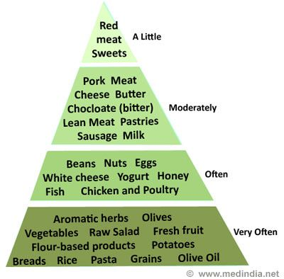 Mediterranean Diet - Benefits - Components - Olive Oil - FAQs