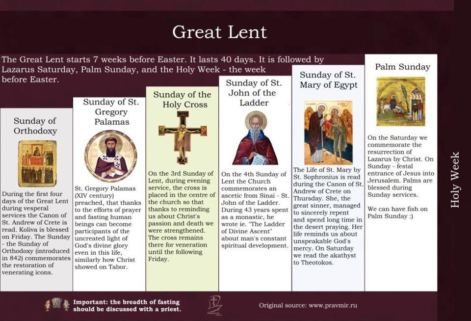 Sundays of Lent visual aid Orthodox Christianity Pinterest