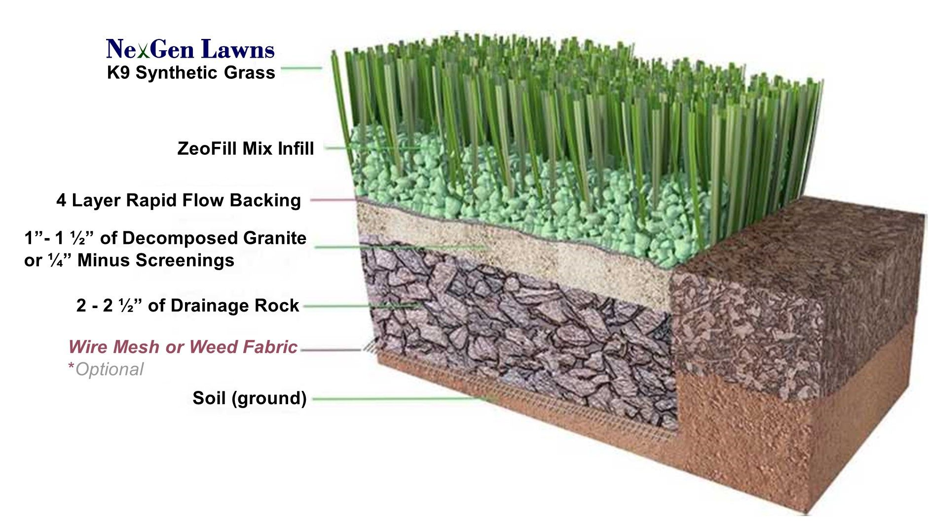 Artificial Grass For Dogs K9 Synthetic Grass for Dogs in
