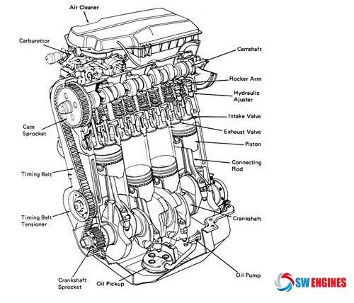 car engine diagram #swengines | engine diagram | engine ...  automobile parts schematics #11