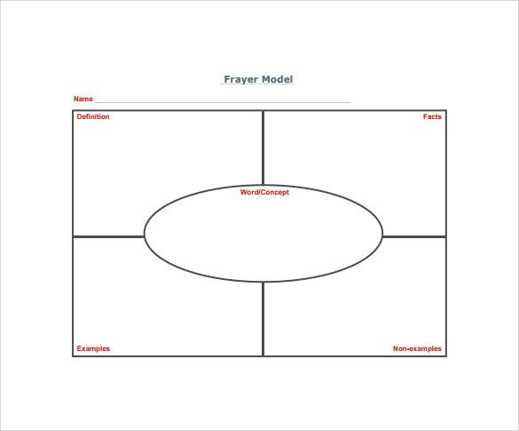Free 14+ Sample Frayer Model Templates In Pdf for Blank