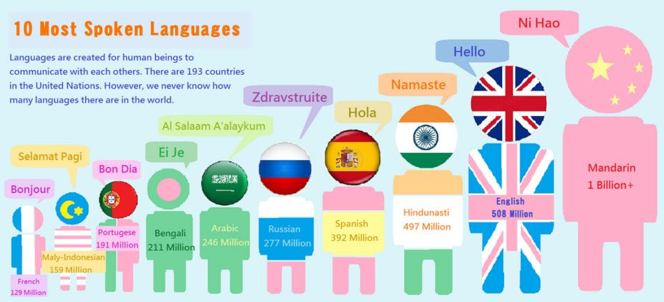 Most Spoken Languages In The World Languages Pinterest - Top 10 speaking languages