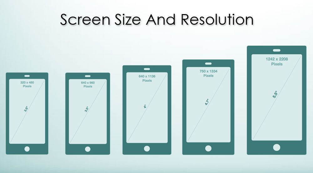 mobile screen size_buying guide | Responsive SIZES | Pinterest ...