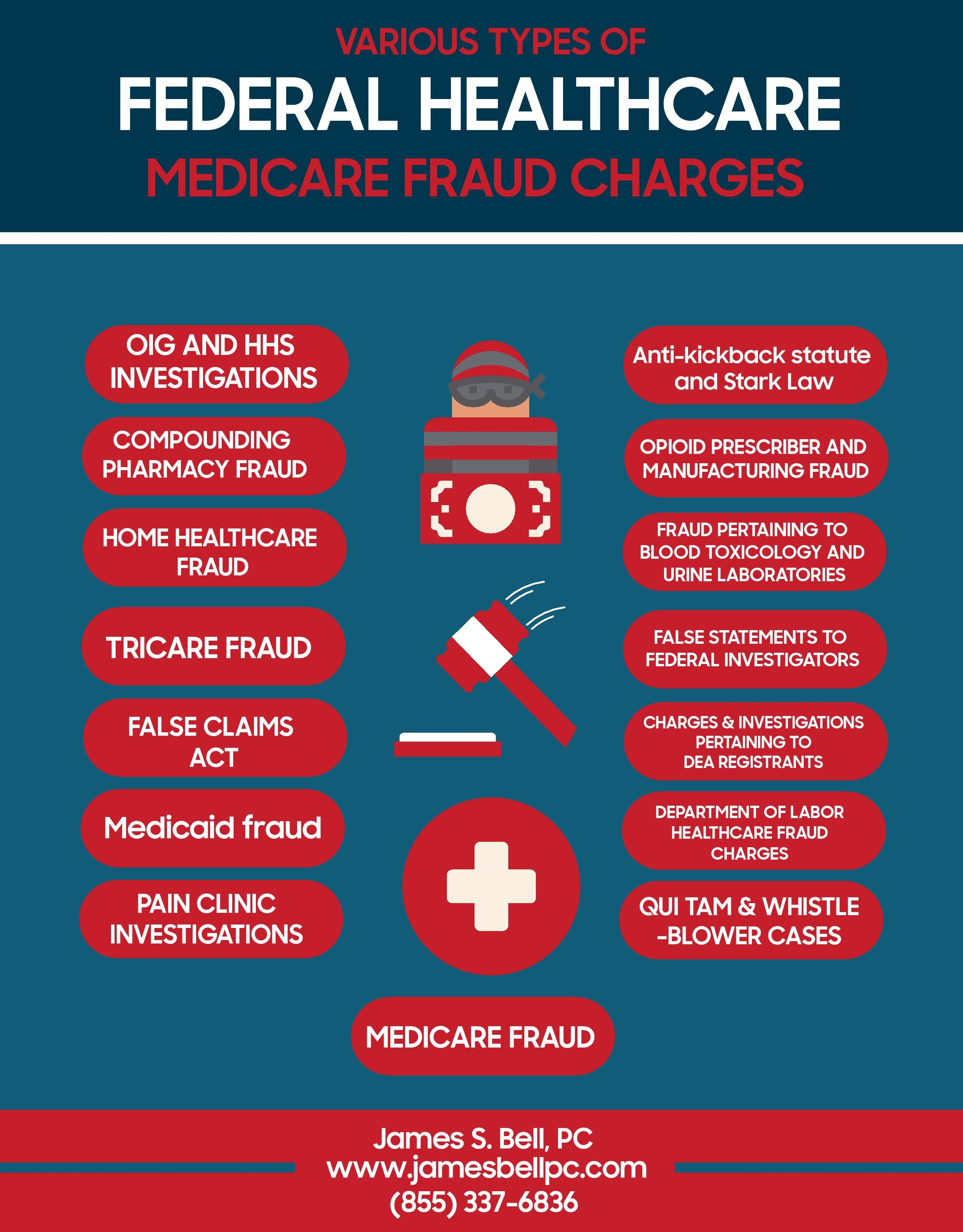 Admirable Various Types Of Federal Healthcare Fraud Infographic Download Free Architecture Designs Itiscsunscenecom