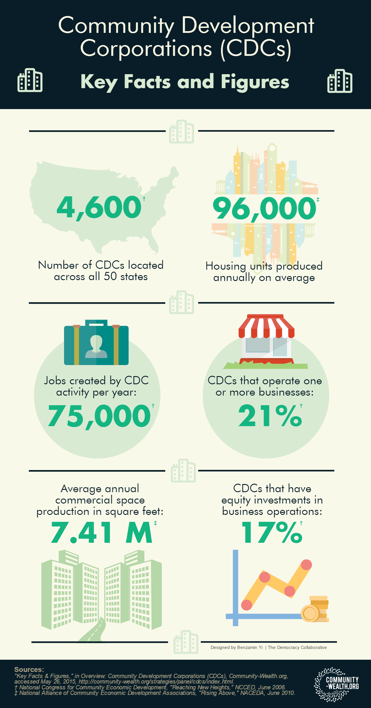 Infographic The Impact Of Community Development Corporations Community Development Infographic Development