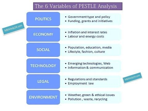PESTLE Analysis 6 Core Variables Coursework Report Writing - sample pest analysis