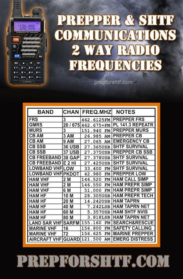 Prepper & SHTF Communications 2 Way Radio Frequencies