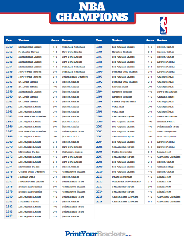 List Of Nba Champions And Nba Finals Results Nba Champions List Nba Champions Nba