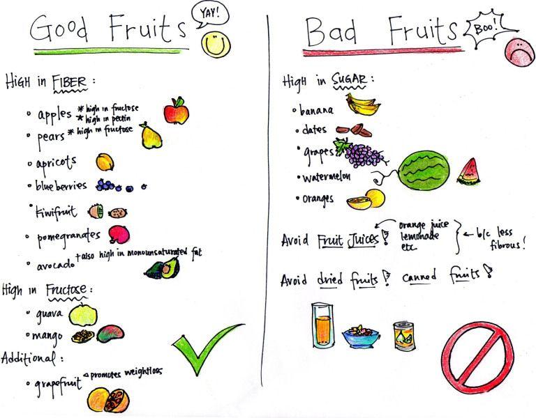 Banana Bread The Horrendously Healthy Way D Diabetic Food Chart Prediabetic Diet Diabetic Food List