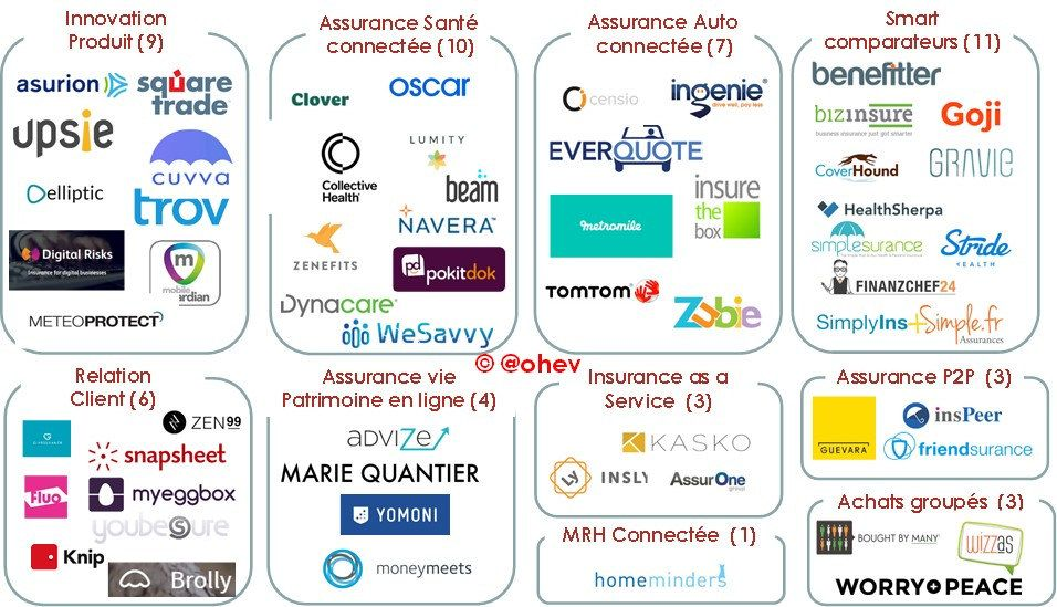 Insurtech map Map, Blockchain, Innovation