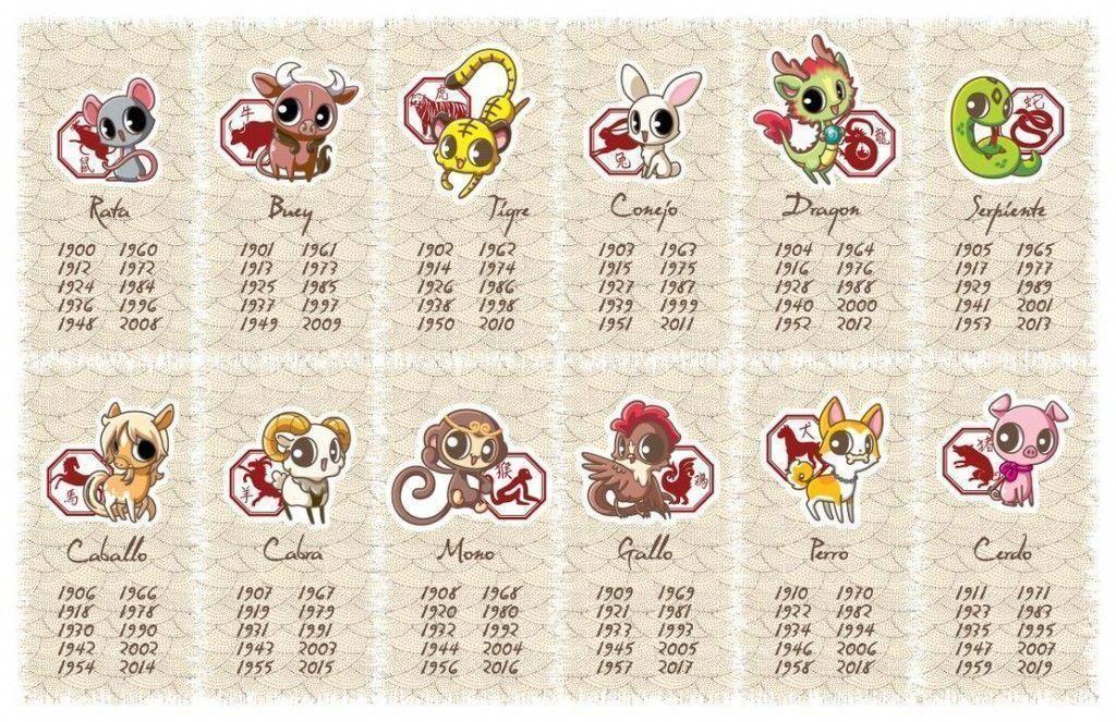 Chinesezodiac numerology chinesenumerologyhoroscopes