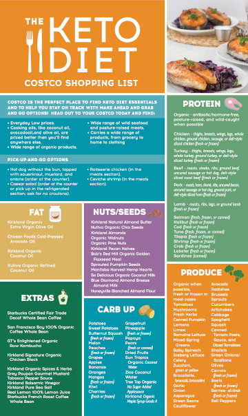 The Keto Diet Costco Shopping Guide #ketodietbook | Low carb