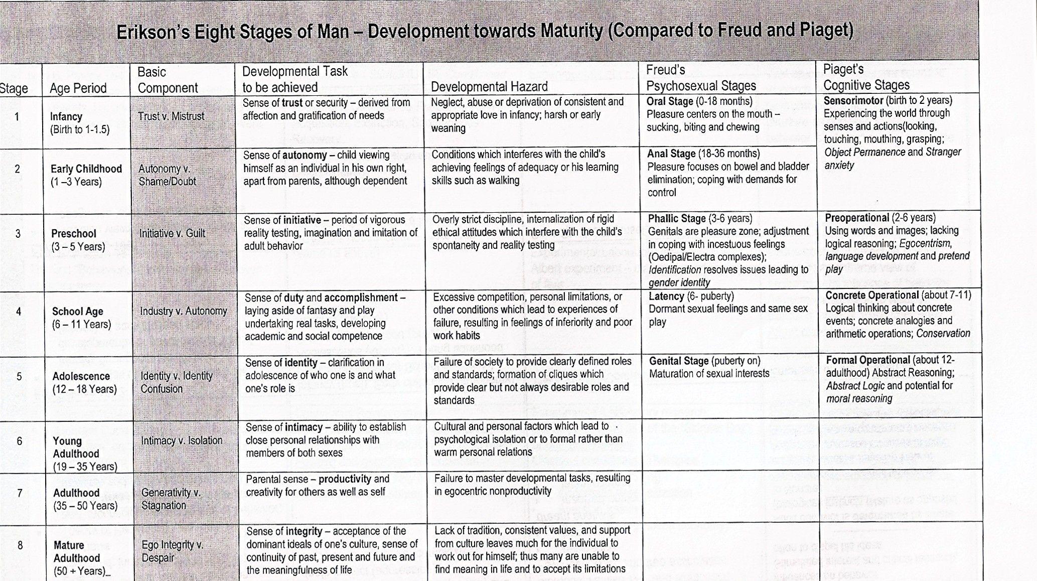 freuds developmental stages