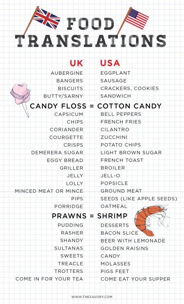 2018 年の list of food translations between the usa and uk 英語