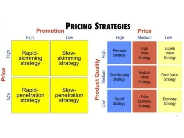 Skimming pricing definition