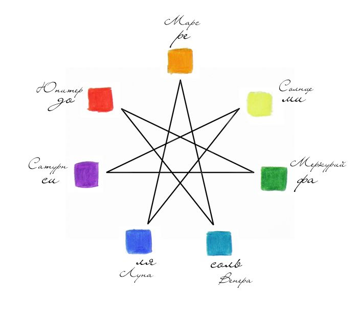 Star Of The Magi And The Zodiac Color Wheel Aries Red Taurus A