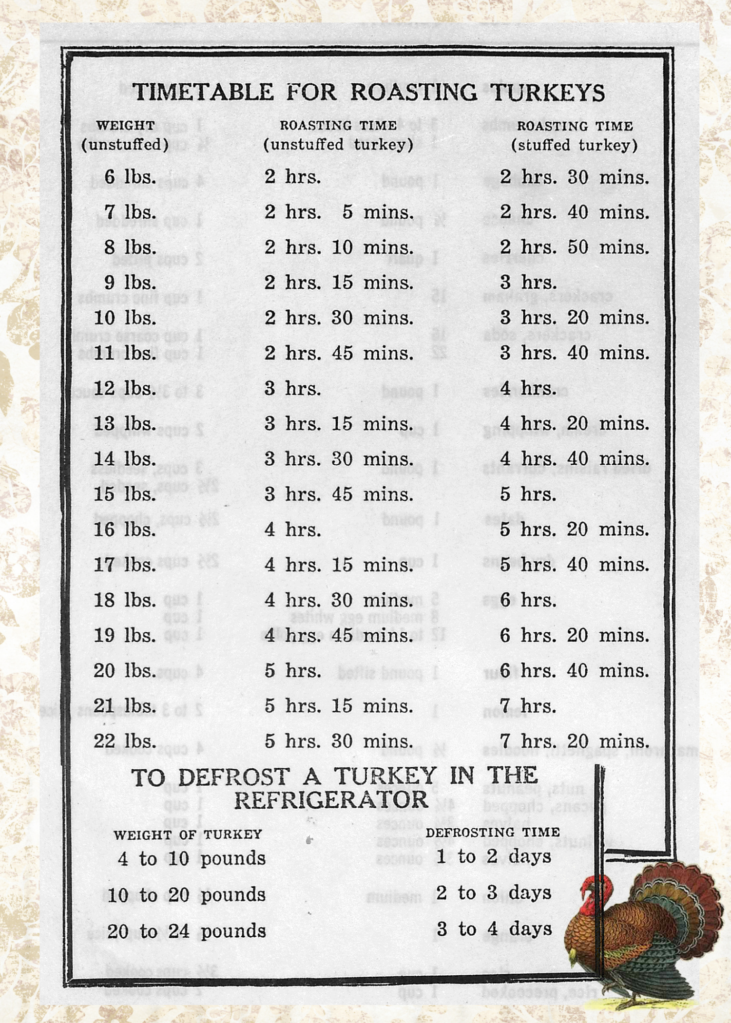 Roasting And Thawing Chart For Turkey