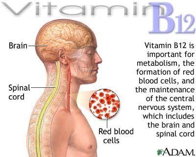VITAMIN B12 FOR FIBROMYALGIA by gena