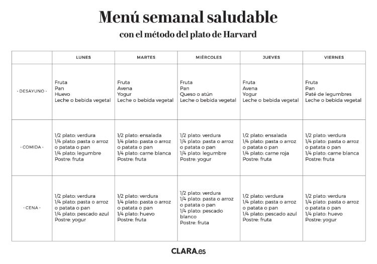 menu semanal saludable economico y facil
