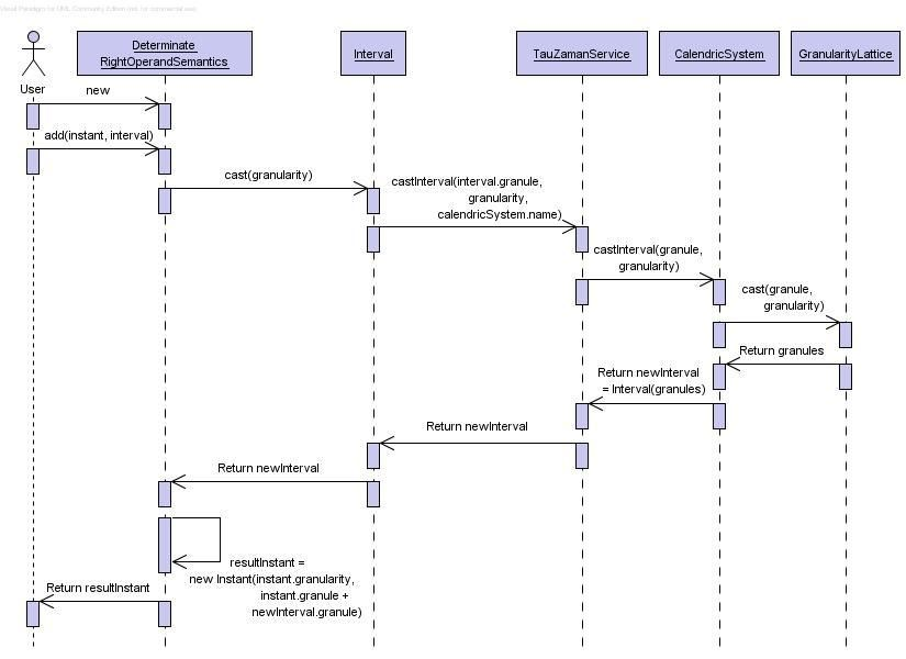 Uml diagram desarrollo de software aplicaciones pinterest uml diagram uml diagram types uml 2 x sequence diagrams 28 images uml diagram uml diagram types uml 2 x sequence diagrams uml how to represent a loop ccuart