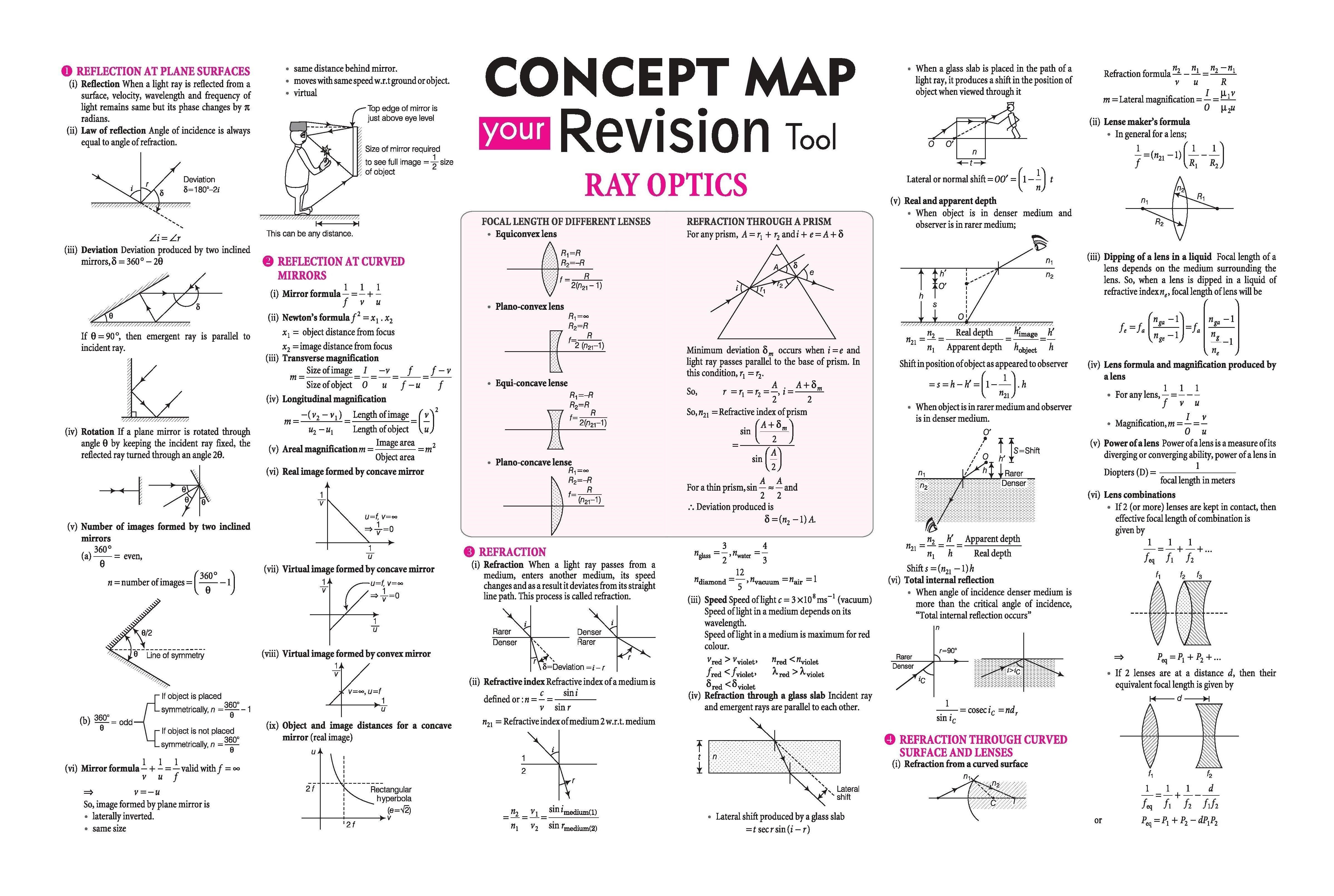 Ray Optics Concept Map Your Revision Tool Arihant Physics Spectrum Magazine Jeemain Jeeadvanced Physics Lessons Physics Notes Physics Concepts