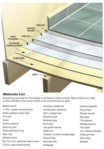 How To Install Ceramic Tile Floor In The Bathroom Ceramic Floor Tiles Installing Tile Floor Tile Floor