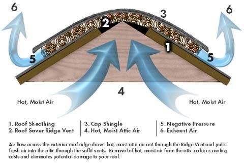 Roof Saver Rolled Ridge Vent Ridge Vent Roof Problems Roof