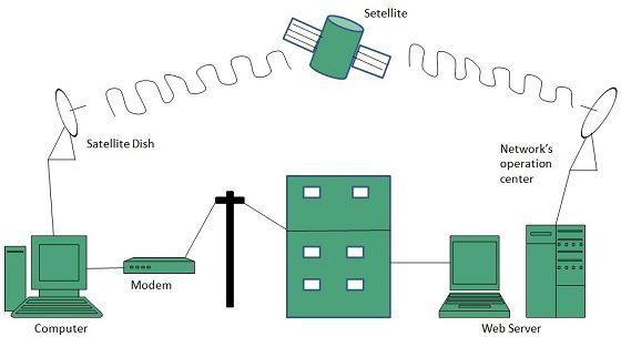 Satellite Broadband Internet Provider What Is Internet Broadband Internet Wireless Internet Connection