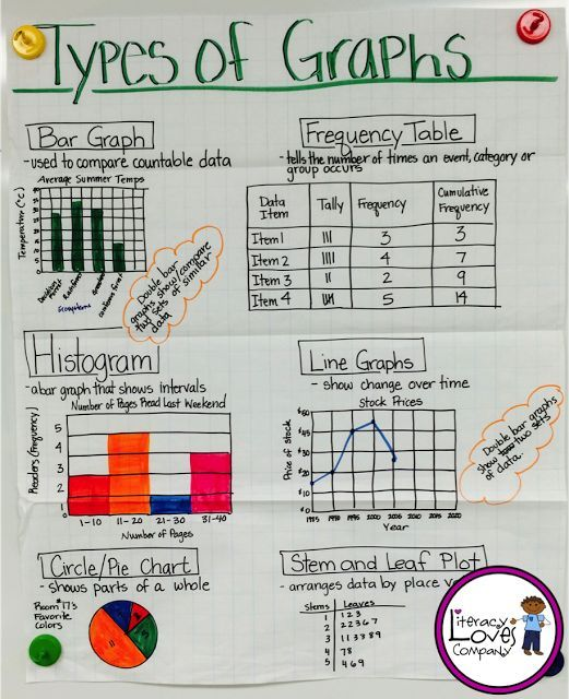 Are Anchor Charts Weighing You down? | Anchor charts, Maths and ...