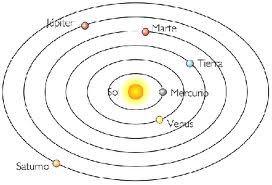 El Modelo Heliocentrico Es Considerado Una De Las Teorias Mas Importantes En La Historia De La Ciencia Occidental Nicolas Copernico Copernico Ideas Principales