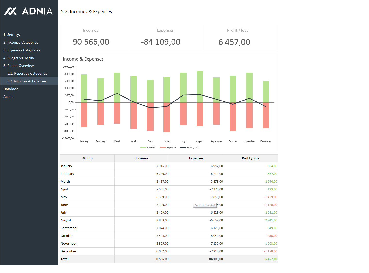 Dashboard Reports Allow Managers To Get HighLevel Overview Of The