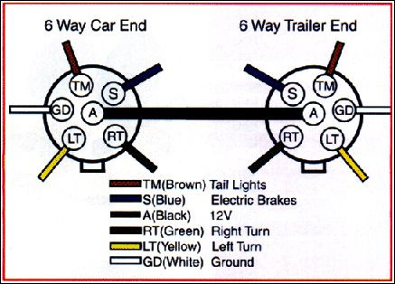 trailer wiring diagram on trailer wiring connector diagrams for 6 7 rh pinterest com 6 plug trailer wiring diagram trailer wiring diagram 6 pin
