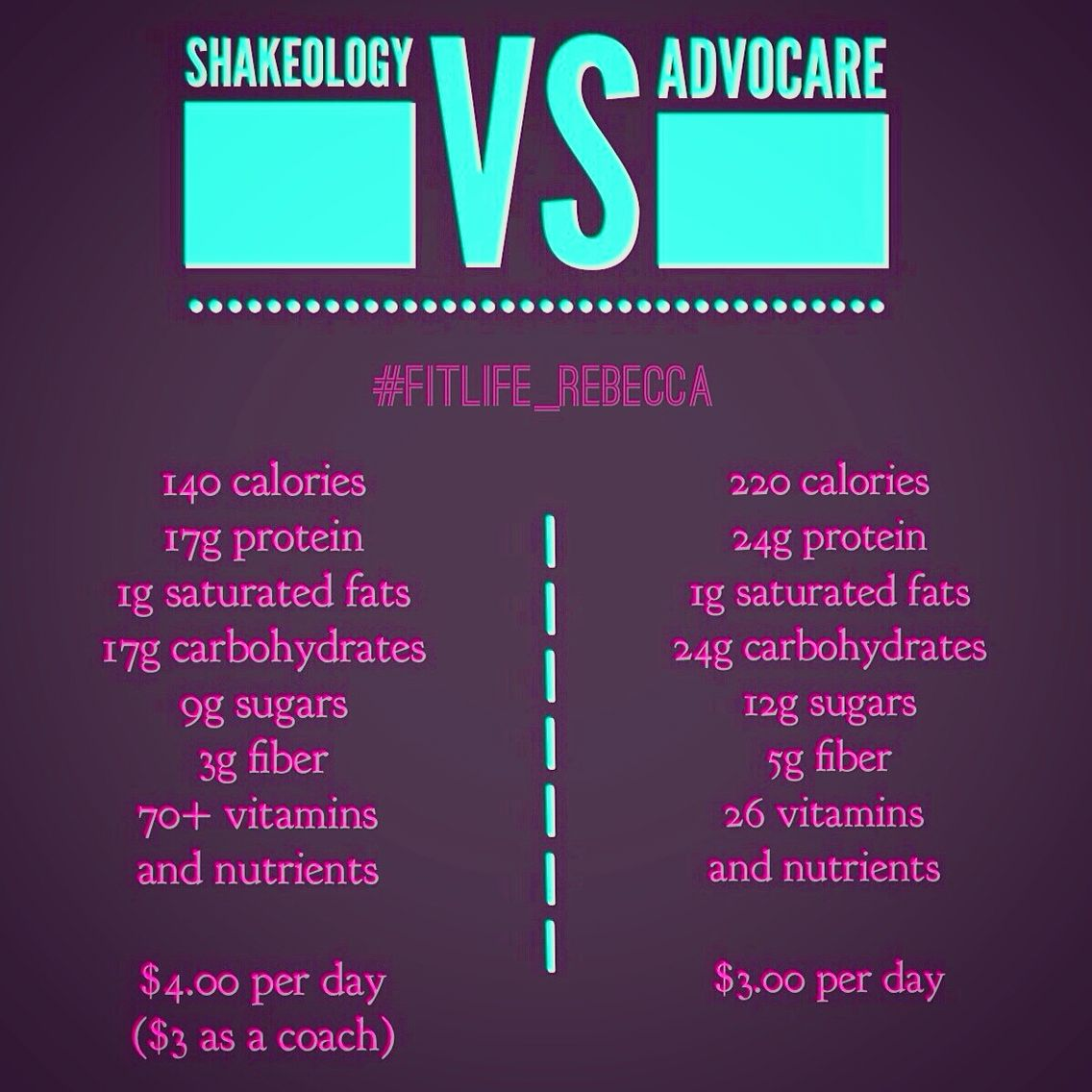 Science Facts Exercise: Shakeology Vs Advocare