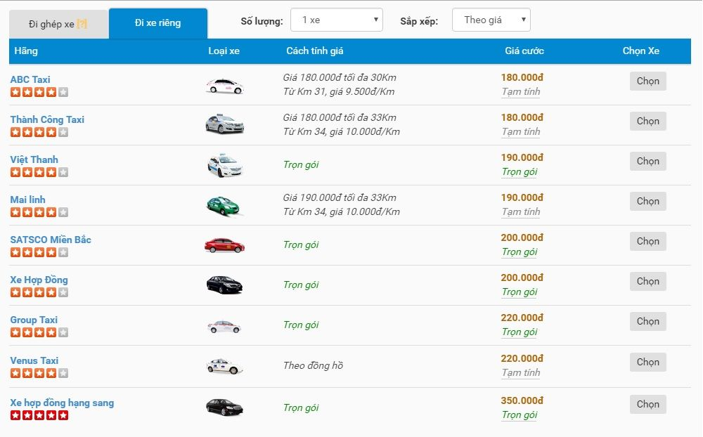 So sánh giá giữa các hãng taxi