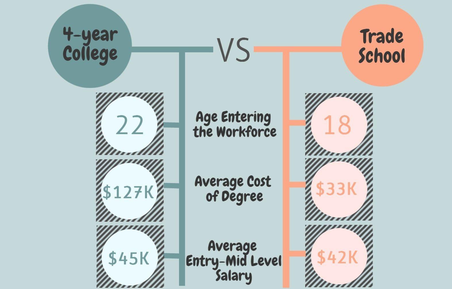 College Vs Trade School Infographic Tech school, Trade