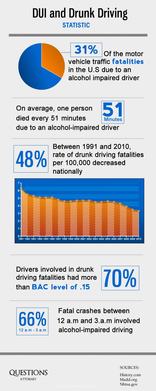 DUI and Drunk Driving Statistic