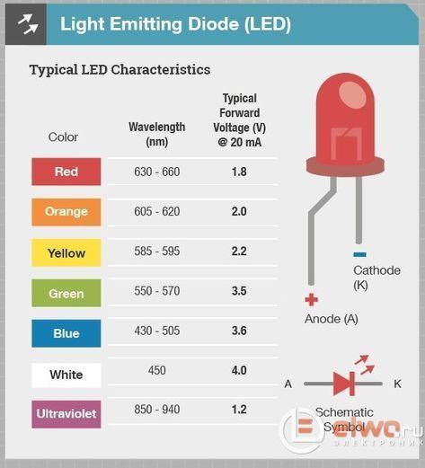 Light Emitting Diode - #diode #electronic #Emitting #light