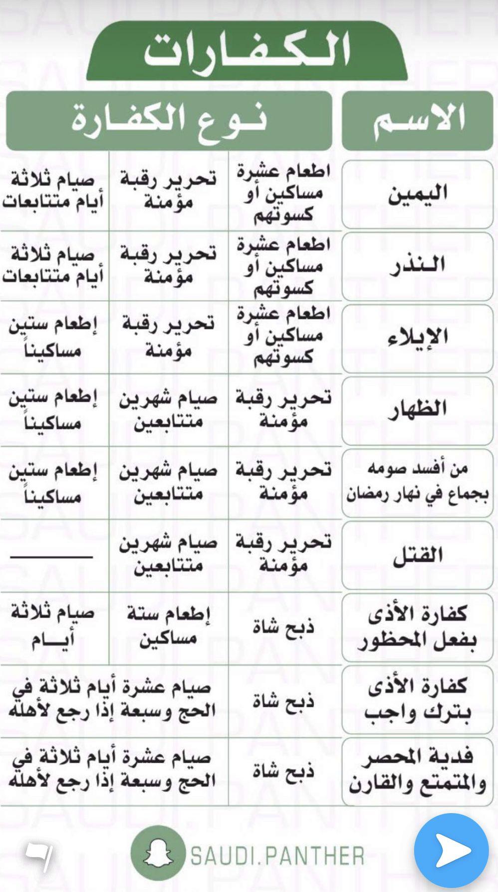 Pin By Habib Maaloul On Informations معلومات Islam Beliefs Islamic Inspirational Quotes Islam Facts