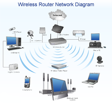 data and voice cabling network insiyabi wireless router, networklearning more about basic router troubleshooting is certainly useful when you start experiencing some network connectivity problems