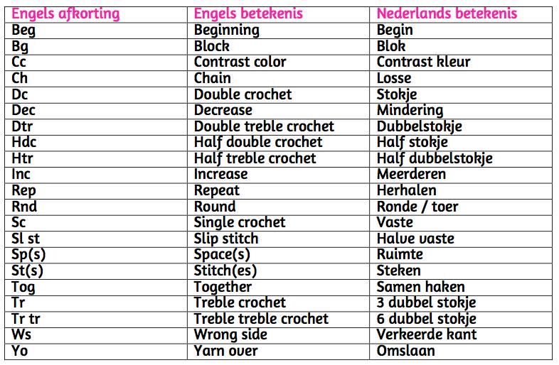 Engelse Haak Afkortingen Naar Nederlands Haken