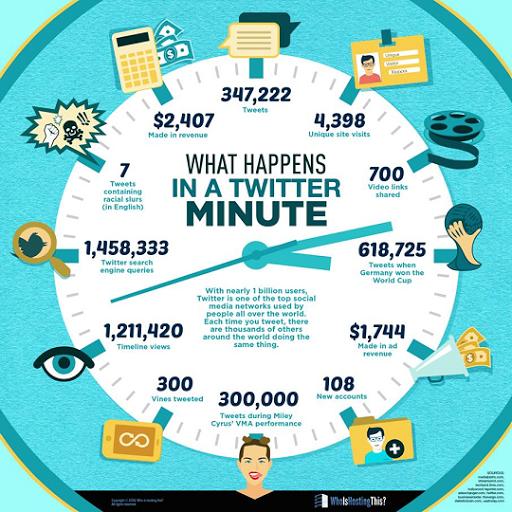 Que se passe-t-il chaque Minute sur Twitter ? #cm #twitter #reseauxsociaux